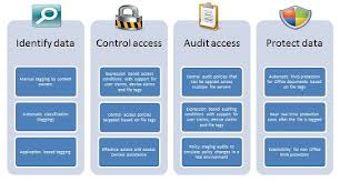 Access Server Management Services