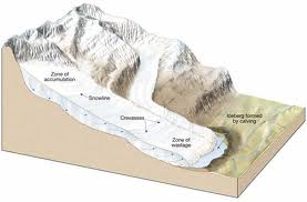 Discuss Various Types of Glaciers
