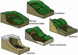 Discuss on Types of Mass Wasting