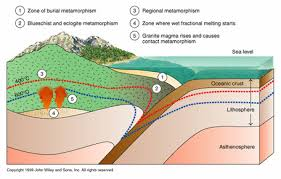 Discuss Types of Metamorphism