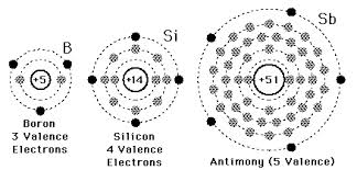 Define and Discuss on Valence Electrons
