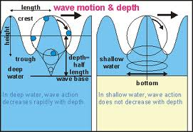Define and Discuss on Wave Motion