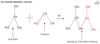 Discuss on Friedel‐Crafts Alkylation Reaction