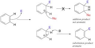 Discuss on Electrophilic Aromatic Substitution Reactions