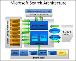 Become a SharePoint Architect