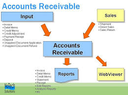 Presentation On Factoring Of Accounts Receivable