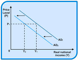 Discuss on Aggregate Demand Curve