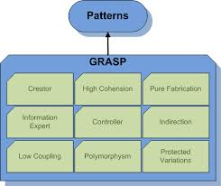 Presentation on Patterns for Assigning Responsibilities for GRASP