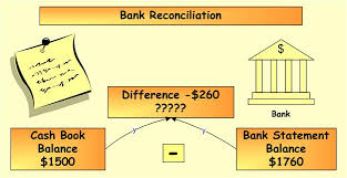 Discuss on Bank Reconciliation
