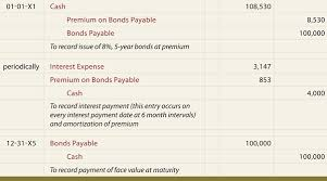 Define and Discuss on Bonds Payable