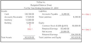 Discuss on Budgeted Balance Sheet