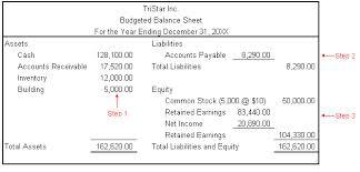 Discuss on Budgeted Balance Sheet