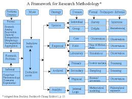 Presentation on Business Research Methods