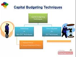 Discuss on Capital Budgeting Techniques