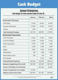 Define and Discuss on Cash Budget