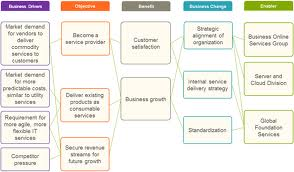 Discuss on Causes of Organizational Change
