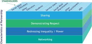 Discuss on Characteristics of Partnership