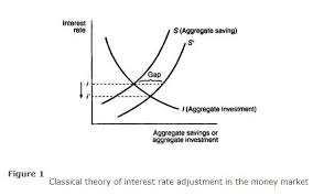 Discuss on Classical Theory