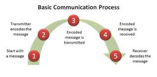Discuss on the Communication Process