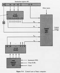 Lecture on Design of Computer Instruction Set
