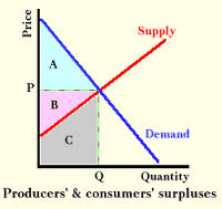Define and Discuss on Consumer Surplus