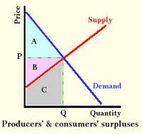 Define and Discuss on Consumer Surplus