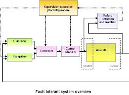Lecture on ALU and Control Unit Design