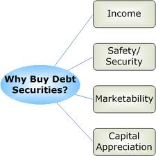 Discuss on Accounting for Debt Securities