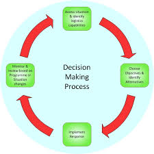 Discuss on Decision Making Process