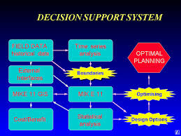 Term Paper on Decision Support system