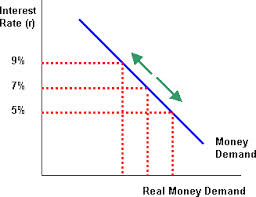 Discuss on Demand for Money