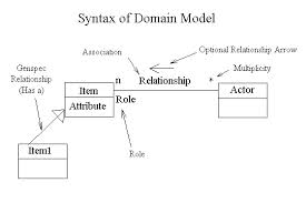 Presentation on Domain Modelling