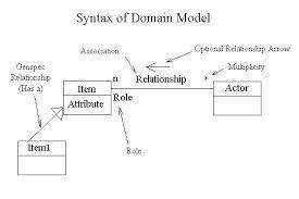 Presentation on Domain Modelling