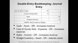 Discuss on Double Entry Bookkeeping