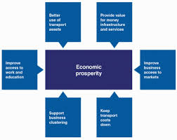 Role of Tourism in Enhancing Economic Prosperity