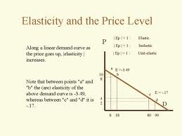 Define and Discuss on Elasticity