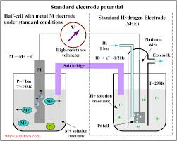 Define and Discuss on Electrode Potential