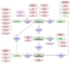 Presentation on Entity Relationship Model