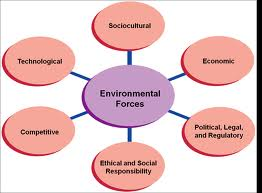 Environmental Forces Influences Garments Industry