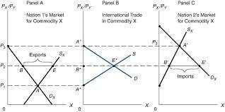 Discuss on Equilibrium Analysis
