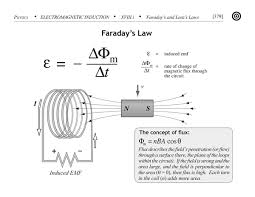 Discuss and Analysis on Faraday's Laws