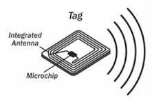 RFID Tagging System