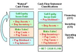 Analysis on Understanding Financial Statements