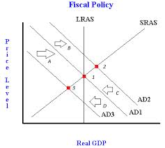 Define and Discuss on Fiscal Policy