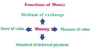 Discuss on Functions of Money