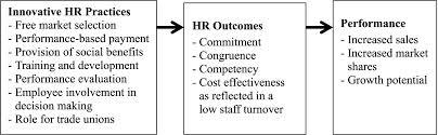 HR Practice in Brac Bank Limited