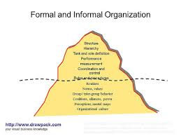 Discuss on Informal Organization