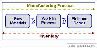 Presentation on Inventories