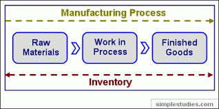 Term Paper on Inventories