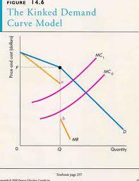 Discuss on Kinked Demand Theory of Oligopoly